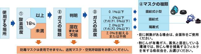 防毒面具选择方法(按国家认证标准)